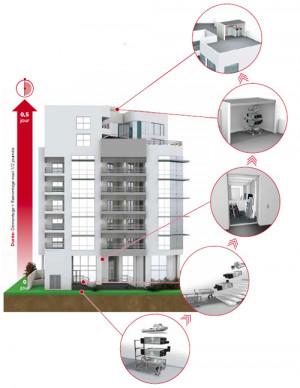 Chaudières collectives gaz à condensation
