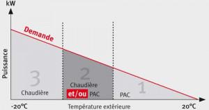Pompe à chaleur  hybride pour toute chaudière