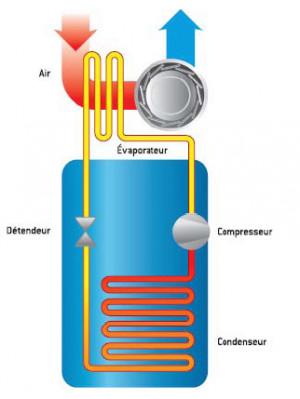 Chauffe-eau thermodynamique : le guide technique