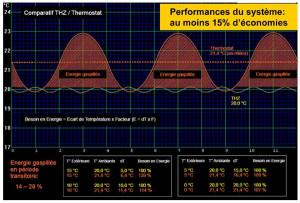 Régulation algorithmique et performance des installations de chauffage