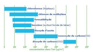 Qualité d'air : les polluants gazeux, les particules, le radon