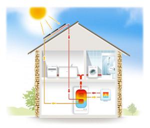L'Etat veut relancer le solaire thermique