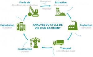 Les passerelles BIM architectes-ingénieurs pour fluidifier le calcul énergie/carbone