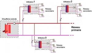 Équilibrage et températures de retour des réseaux primaires