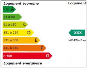 Etiquetage et certification énergétiques : le point réglementaire