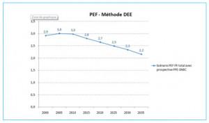Réglementation Environnementale RE2020 : ambition ou régression ?