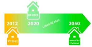 Une réglementation RE 2020 et pourquoi pas des labels à venir