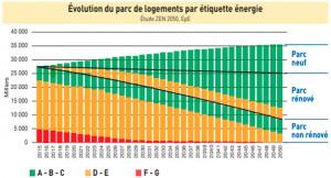 Réglementation RE2020, vers des bâtiments « compatibles 2050 » ?