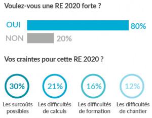 Réglementation RE 2020 et tendances, l'enquête exclusive !