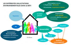 Nouvelle note thématique du Plan Bâtiment Durable RBR 2020-2050