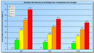 Variation de consommation de chauffage et temp. de consigne