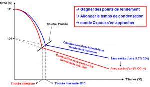 Optimisation de la Condensation : atteindre des performances