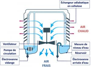 Le refroidissement adiabatique, le futur de la climatisation