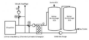 Nouvelle méthode de dimensionnement de l'eau chaude sanitaire en logement