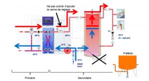 ECS collective avec EnR solaire ou pompe à chaleur