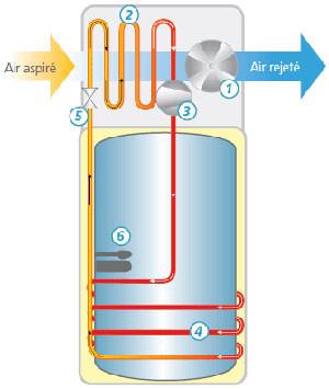 Chauffe-eau thermodynamique, seul le COP global compte