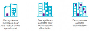 Guide de dimensionnement des solutions de production d'ECS pour l'habitat