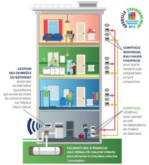 Nouvelle solution de fourniture d'énergie et d'individualisation des consommations 2016