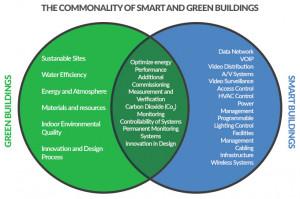 Bâtiment responsable et Intelligence Artificielle: Éléments d'analyse et consultation