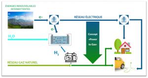 Électricité : le power-to-gas incontournable pour un avenir 100% renouvelable