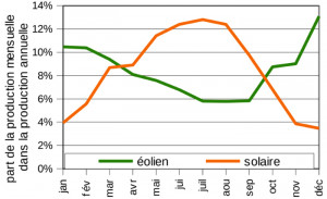 Croissance de l'éolien et du solaire - Quel stockage de l'électricité ?