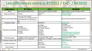 Regards croisés sur l'application de la RE2020 par la DHUP et Tribu Energie