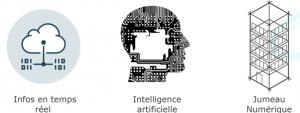 Gestion énergétique du bâtiment avec jumeau numérique et intelligence artificielle