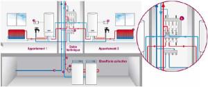 RT 2012Titre V : module thermique collectif et ECS chez AUER