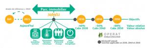 Programme Wilo-Energy Solutions pour répondre au décret tertiaire