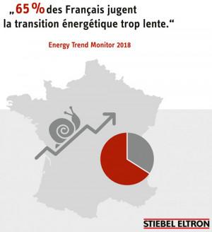 Les Français estiment qu'il faut renoncer aux énergies fossiles