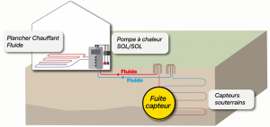 Pompe à chaleur géothermie et fuite capteurs, la solution !