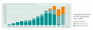 Baromètre INIES 2019, les données pour la réglementation RE 2020
