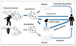 Fonctionnement des installations de conditionnement d'air pour éviter le coronavirus
