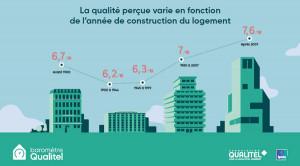 Baromètre Qualitel-Ipsos : les Français notent leur logement