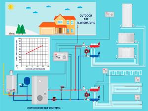 Réforme CITE 2020 : sans régulation du chauffage, pas de transition !