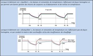 Le rééquilibrage hydraulique pour réduire les consommations : Méthode EQUILOG 2021