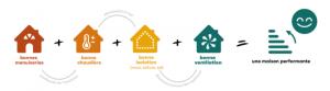 Rénovation énergétique des maisons individuelles : la méthode et le réseau DORéMI