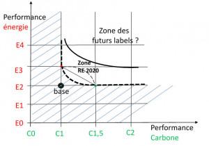 L'équivalence française « électricité /carbone » ou l'art du flou …