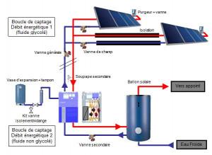 Exemple de détermination de l'installation solaire d'un hôtel