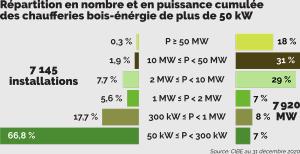 Chaleur renouvelable : bois et thermodynamique en tête