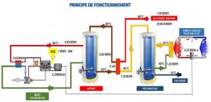 Production d'eau chaude sanitaire ECS bas carbone
