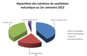 Le marché de la ventilation. 1er trimestre 2012