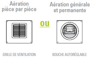 Options de ventilation