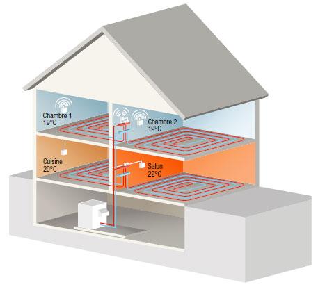 Plancher chauffant chauffage par le sol et chauffage id al for Chauffage par le plafond