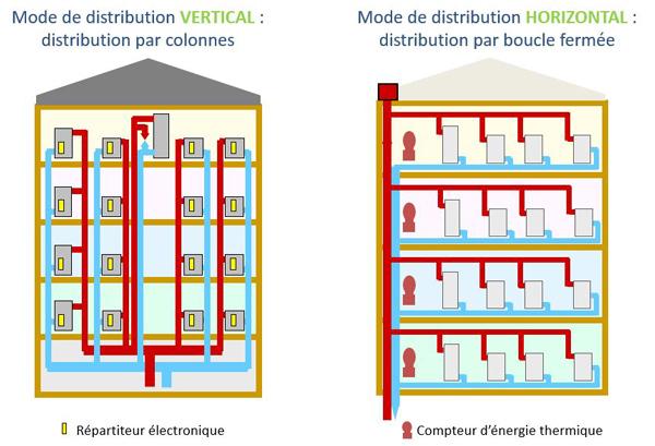 2 modes de distribution de chauffage vertical et horizontal. Black Bedroom Furniture Sets. Home Design Ideas