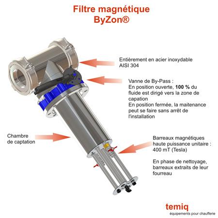 Filtre magnétique