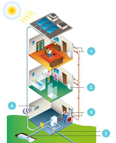 principe d une solution de gestion nerg tique dans un immeuble collectif. Black Bedroom Furniture Sets. Home Design Ideas