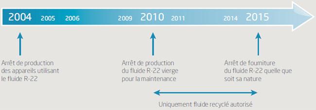Programmation arrêt du fluide R-22