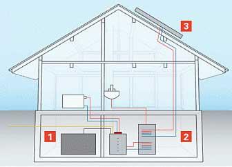 chaudi re fioul condensation et nergies renouvelables. Black Bedroom Furniture Sets. Home Design Ideas