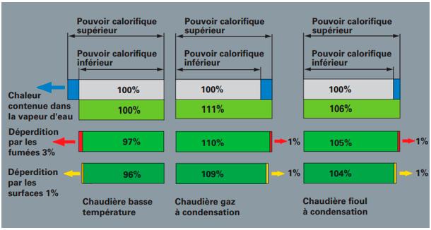 Comparatif des déperditions des chaudières basse température à condensation